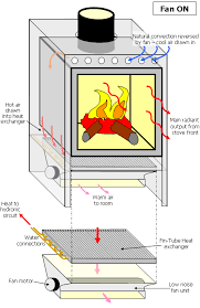fht stoves linking wood burning stoves central heating systems sorry your browser does not allow this image to be loaded