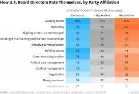 7 Charts Show How Political Affiliation Shapes U S Boards
