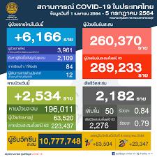 ศูนย์ข้อมูล COVID-19 - Posts