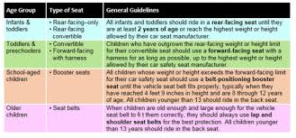 Car Seat Chart Car Seat Guidelines Updated By The American Academy Of