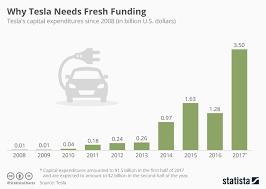 Chart Why Tesla Needs Fresh Funding Statista