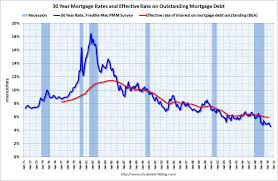 mortgage rate charts the acow blog 30 year fixed rates chart