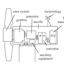 wind turbine wiring schematic wiring diagram wind turbine schematic wiring diagram option wind turbine electrical schematic wind turbine schematic