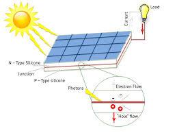 simple solar panel diagram facbooik com Solar Installation Diagrams solar panel diagram facbooik solar installation diagrams