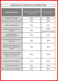 Contrat Type Ccmi Sans Fourniture De Plan Exemple De Lettre