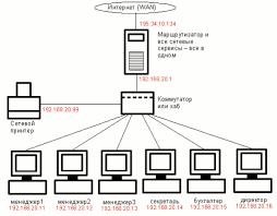 Простая офисная локальная сеть с подключением к Интернет Простая офисная сеть рис 1