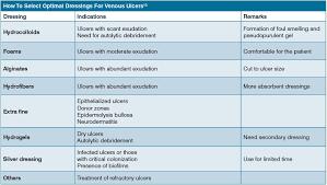 treating chronic venous stasis ulcers