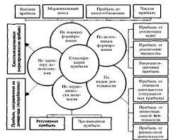 Дипломная работа Анализ финансовых результатов и  Рисунок 1 Классификация показателей прибыли