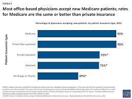 medicare patients access to physicians a synthesis of the most office based physicians accept new medicare patients rates for medicare