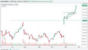 Amzn Stock Chart Tradingninvestment