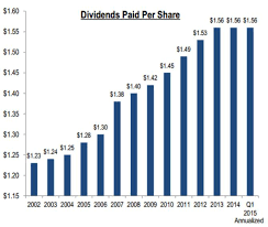 Dont Get Duped By Senior Housing Properties 9 2 Dividend