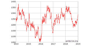 Gold Price Chart Over 5 Years Will Golds Positive Trend Continue In 2019