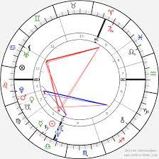 Sting Birth Chart Horoscope Date Of Birth Astro