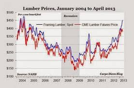 Go Wood Are Lumber Prices Too High