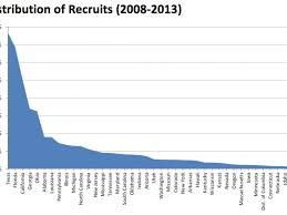 Where Do College Football Players Come From Football