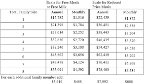 Reduced School Lunch Federal Income Chart Mde Income Guidelines For National Free And Reduced Priced