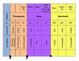 Exponents Of 10 Chart Place Value Chart With Exponents And Metric