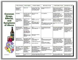 Alcohol Abuse Chart Drugs Of Abuse Chart For Supervisor Training In Reasonable Suspicion Editable Reproducible Includes Ms Word Ms Publisher Pdf Formats