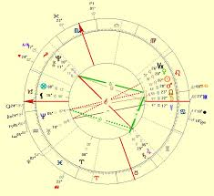 Brad Pitt Natal Chart The Love Life Of Brad Pitt Analyzed By Cosmic Technologies