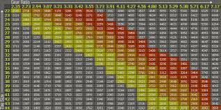 52 Methodical Axle Gear Ratio