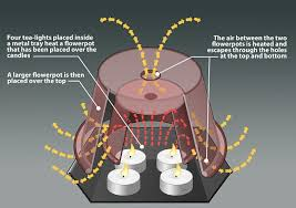 video reveals how to heat your home using just tealights and in the video the tealights are put inside a b loaf tin and covered