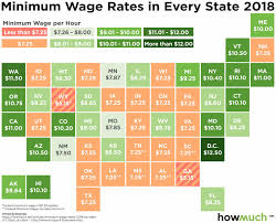 Arizona Minimum Wage Chart Visualizing Minimum Wage In The United States