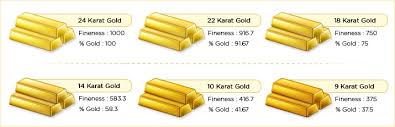 Should I Buy 9 Karat Or 18 Karat Gold Sparkling Stones