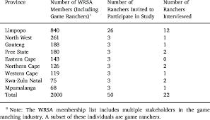 Sampling Of The Wrsa Membership List Download Table
