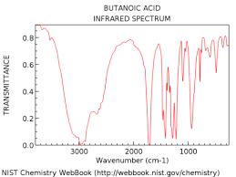 Interpreting Ir Specta A Quick Guide Master Organic Chemistry