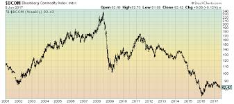 Economicgreenfield 6 14 17 Bcom Weekly Log