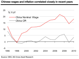Chinese Wage Inflation Chart Socgen On Chinas Dizzying Wage Inflation Food Inflation