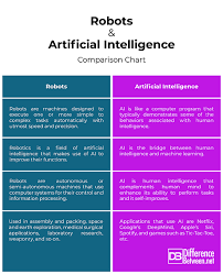 Difference Between Robots And Artificial Intelligence