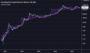 Learn about btc value, bitcoin cryptocurrency, crypto trading, and more. Stocktoflow Indicators And Signals Tradingview