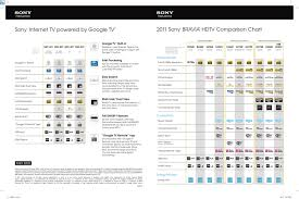 Sony Tv Compare Chart Sony Internet Tv Powered By Google Tv 2011 Sony Bravia