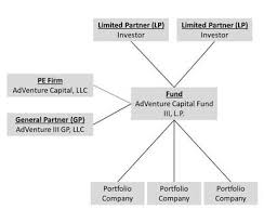 Fund Structure Chart Lp Corner Us Private Equity Fund Structure The Limited