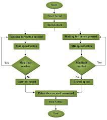 Arduino Program Flow Chart Stepper Motor Speed Control Using Arduino The Engineering