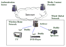 wireless home diagram wiring diagrams architecture of wireless home multimedia system wireless home security system circuit diagram wireless home diagram