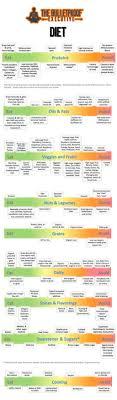Bulletproof Food Chart 30 Best Bulletproof Diet Images Bulletproof Diet Diet