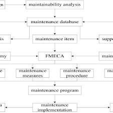 Preventive Maintenance Formulation Flow Chart Download