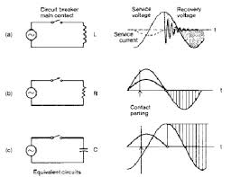 alternating current circuit. during the following half-cycle, recovery voltage will build up across circuit breaker main contacts. typical appearance of alternating current