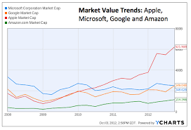 microsoft stock price history update google passes microsoft in value for 1st time geekwire