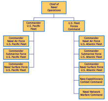 Us Navy Chain Of Command Chart U S Navy Type Commands Wikipedia