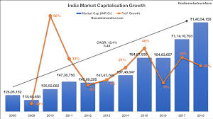 Stock Market Trend Chart 2018 India Market Cap Growth 2008 To 2018 The Calm Investor