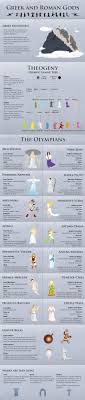 best ideas about greek mythology greek gods in this visualization the most influential gods and goddesses are illustrated in great detail mythology falsegoddess greek