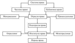 Понятие системы права и её элементы Понятие системы права