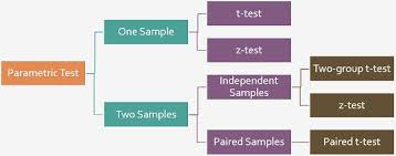 T Test Chart Difference Between T Test And Z Test With Comparison Chart
