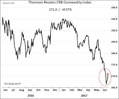 Commodity Price Dollar Value Correlation Wsj Commodity