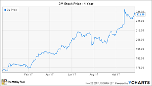 3m Share Price Chart Will 3m Split Its Stock In 2018 The Motley Fool
