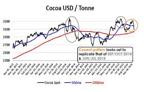 Cocoa Commodity Chart Cocoa Chart Points To Another Price Retreat