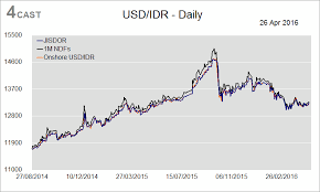 1 Usd In Idr Currency Exchange Rates